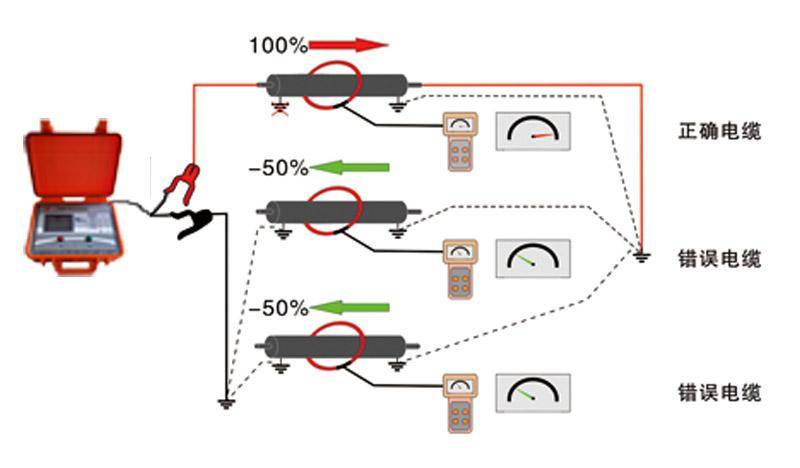 电缆识别仪工作原理图