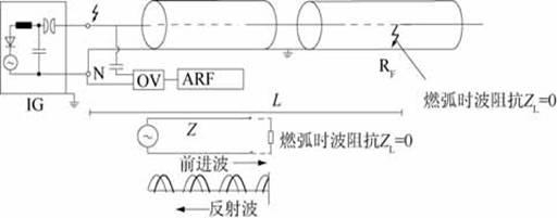 低压脉冲反射法适用于低阻( 低于10倍波阻抗) ,接地及开路故障,并可