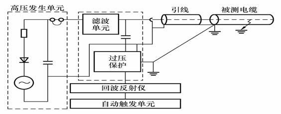 其方法是首先在不击穿被测电缆故障点的情况下,测得低压脉冲的反射