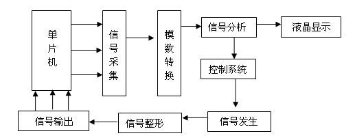 智能型直流系统接地故障测试仪的工作原理